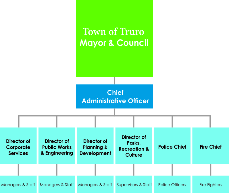 Town of Truro Organizational Chart